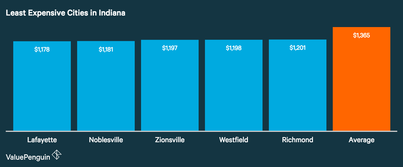 Graph showing how the top five least expensive cities in Indiana for auto insurance stack up