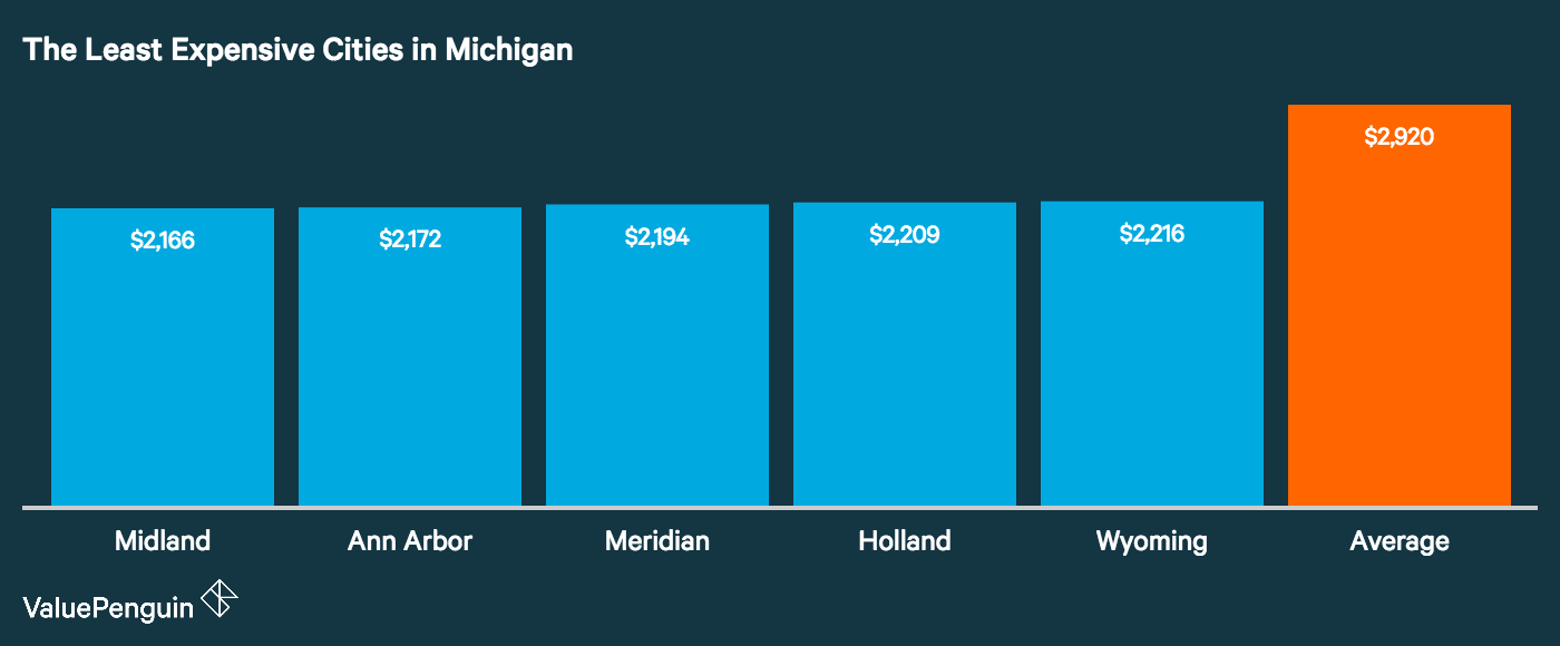 Graph showing how the top five least expensive cities in Michigan for auto insurance stack up
