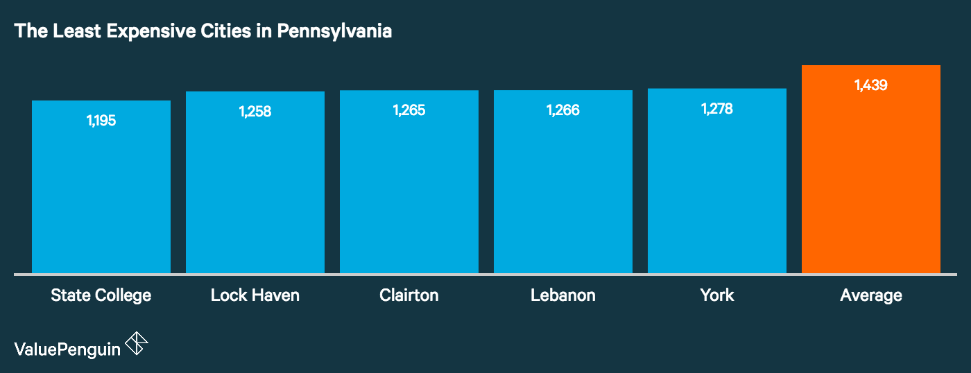The five least expensive cities for auto insurance in Pennsylvania
