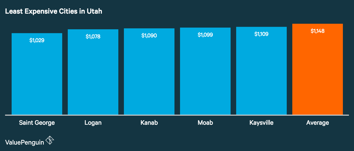 Graph showing how the top five least expensive cities in Utah for auto insurance stack up
