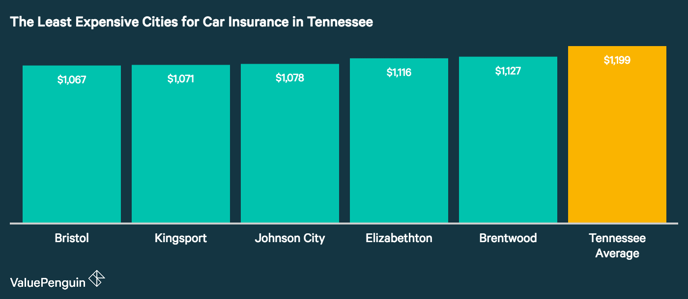 Graph showing how the top five least expensive cities in Tennessee for auto insurance stack up