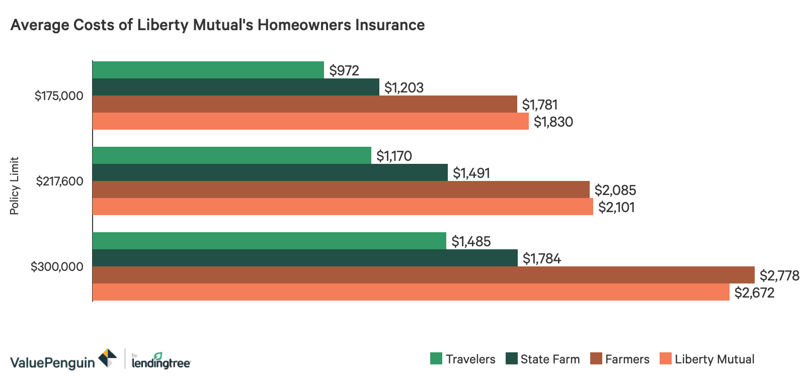 A bar graph showing Liberty Mutual's prices for homeowners insurance