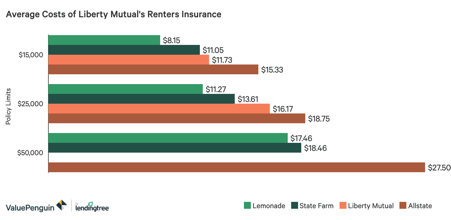 A bar graph showing Liberty Mutual's rate prices for renters insurance
