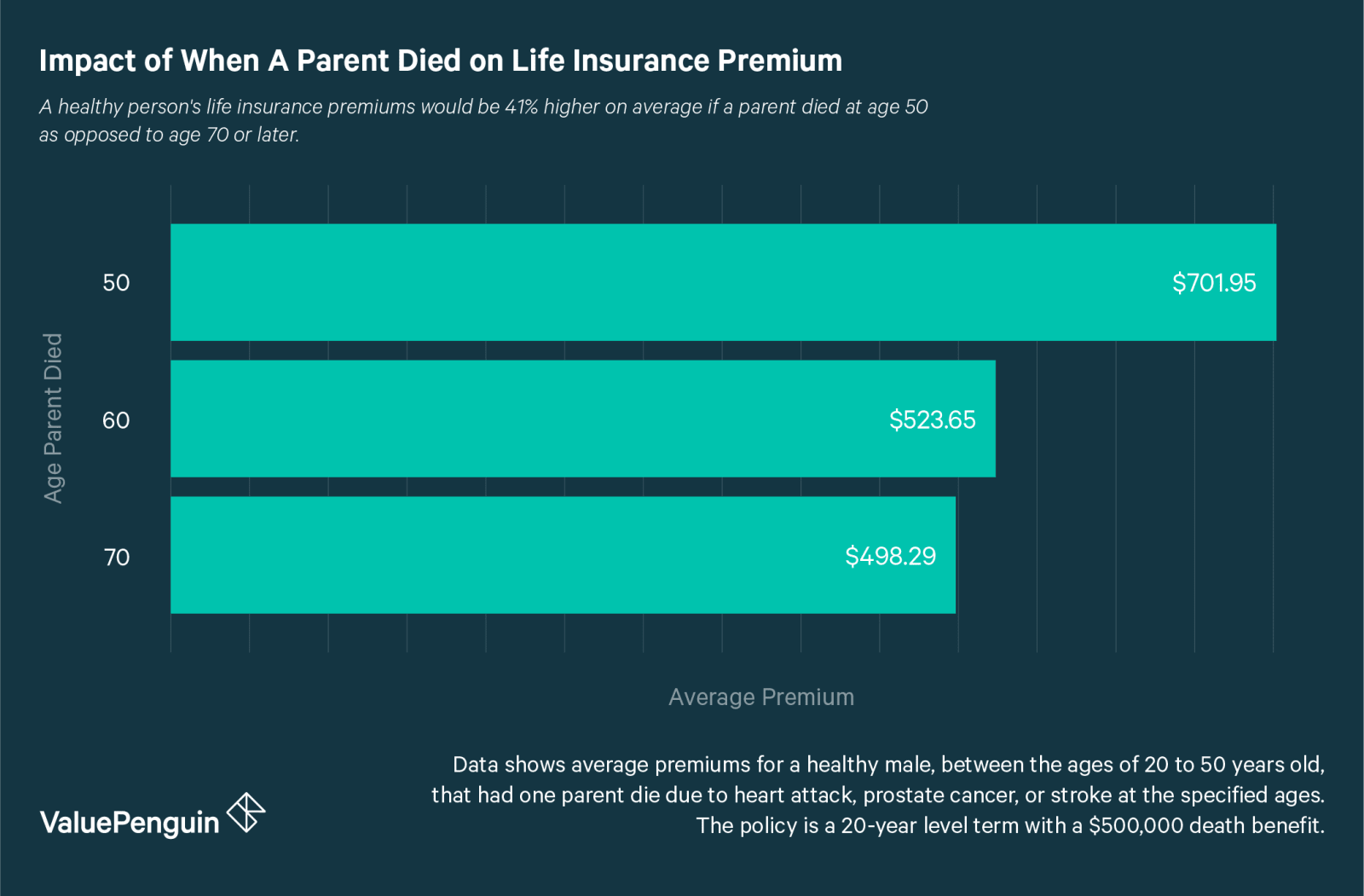 Life Insurance For Parents Quotes A Parent Dying Early Can Raise Your Life Insurance Rates41