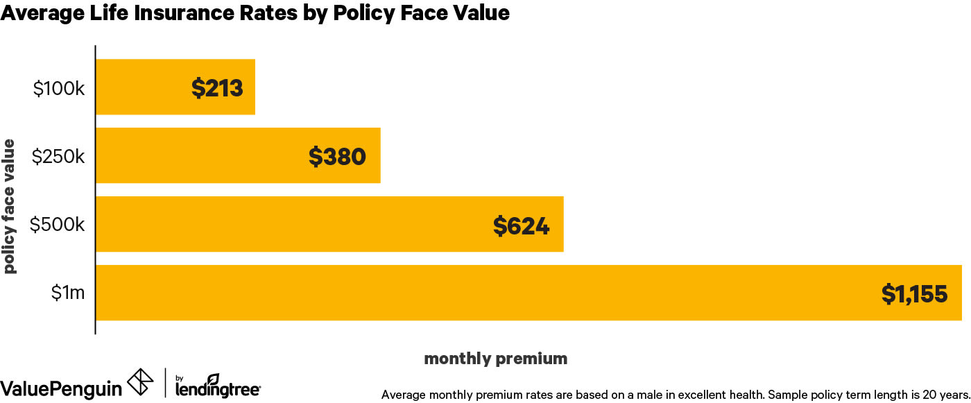 Average Cost of Life Insurance (2019): Rates by Age, Term