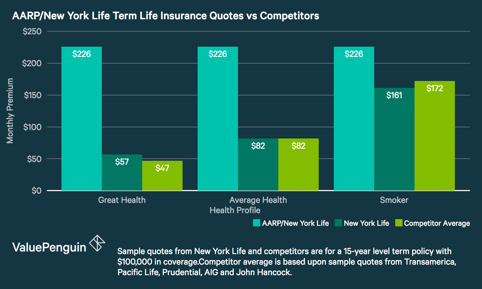 AARP Term Life Insurance Rates