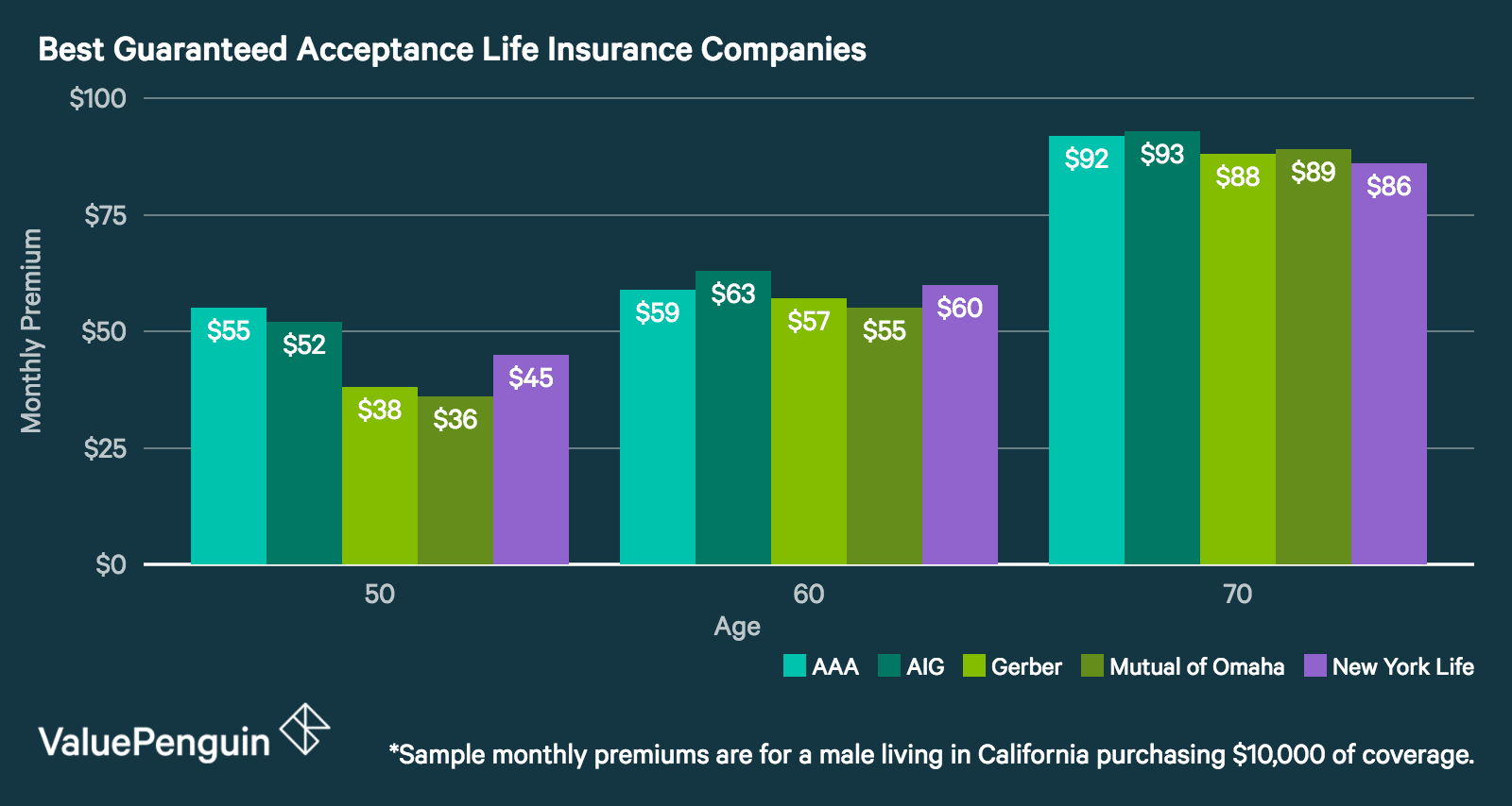 Aig Term Life Insurance Quote Guaranteed Acceptance Life Insurance Best Companies & What To