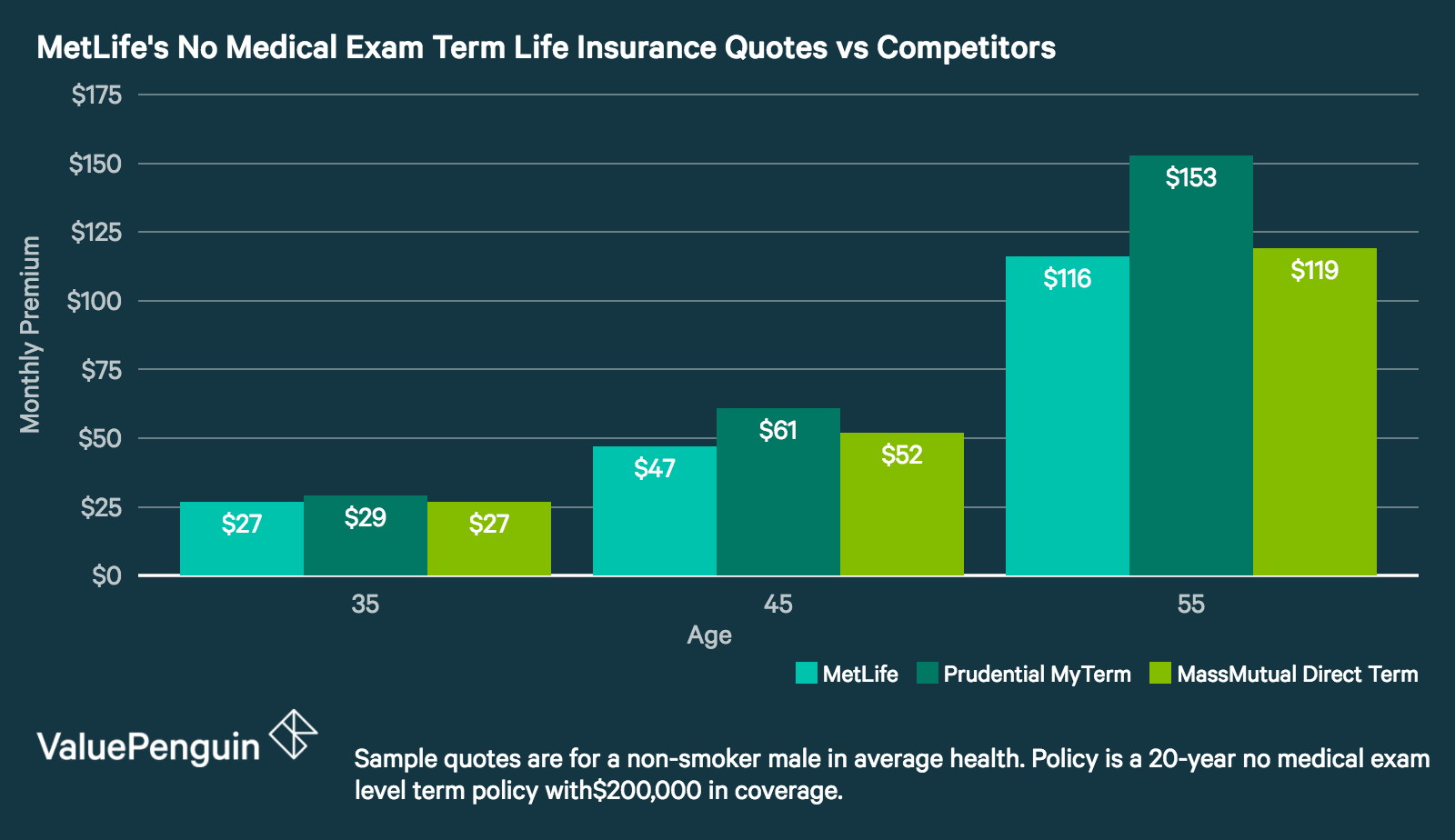 Term Life Insurance No Medical Exam Online Quote Fascinating Metlife Life Insurance Review Few Coverage Options And High Rates