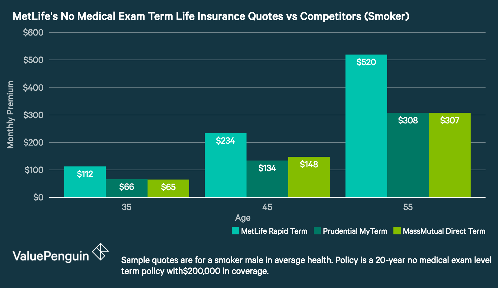 MetLife - Term Life Insurance Quotes for Smoker