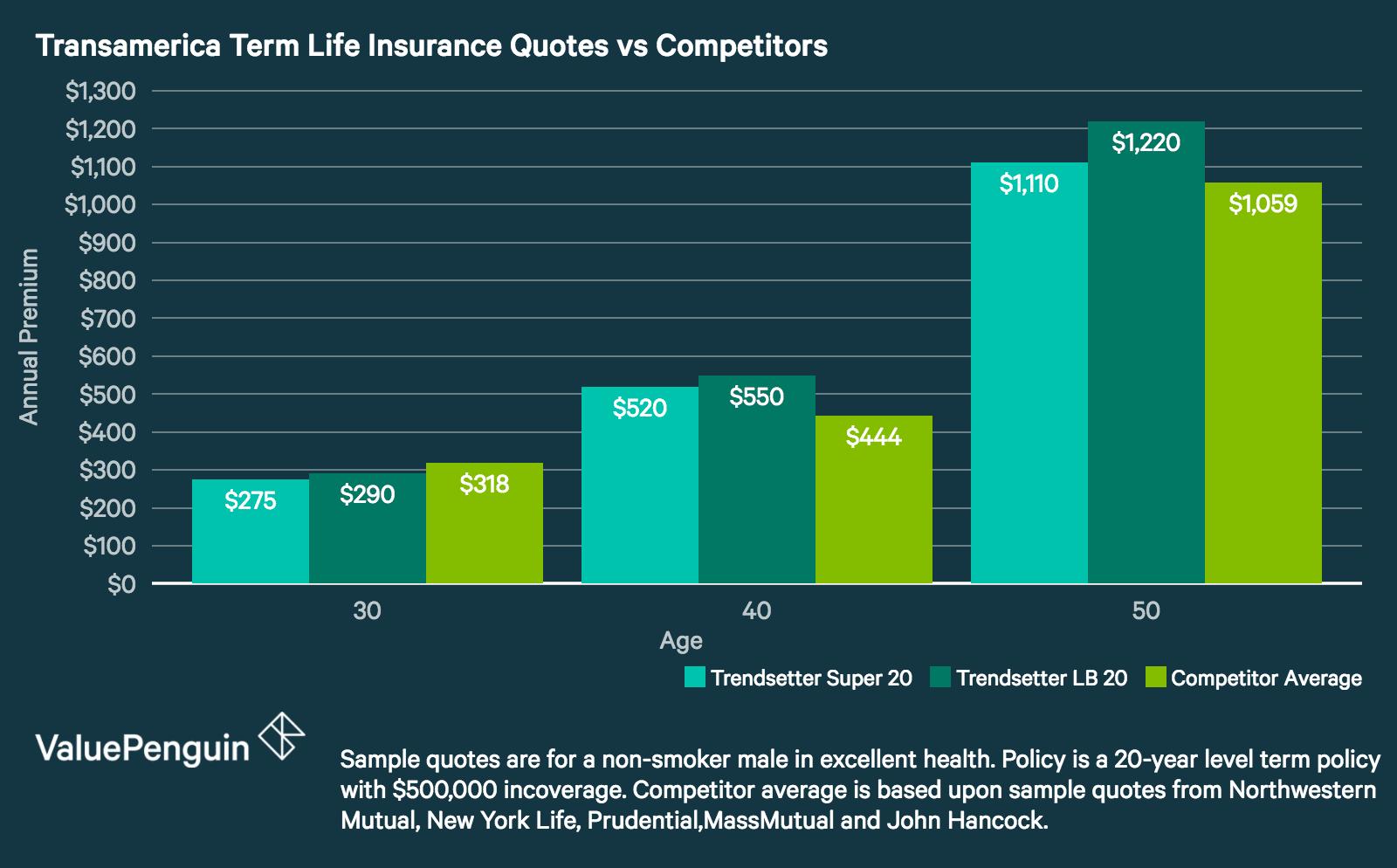 Transamerica Life Insurance Reviews >> Transamerica Life Insurance Review Wide Range Of Products