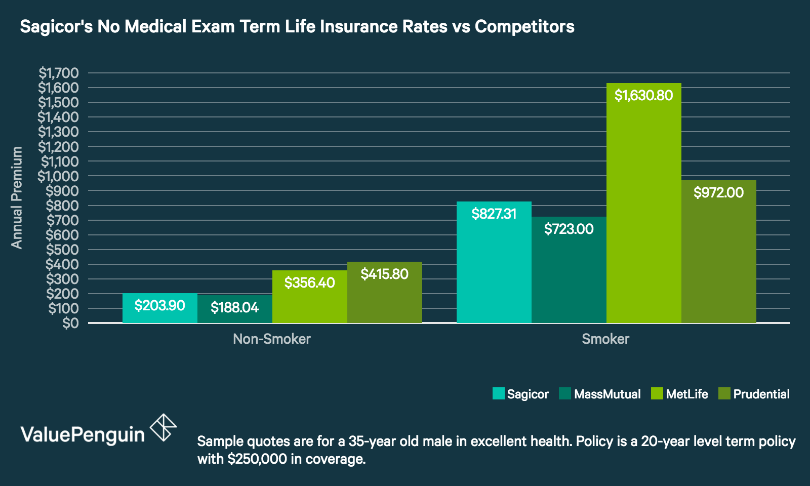 High Quality This Graph Compares Rates For No Medical Exam Term Life Insurance Rates  From Sagicor With Three