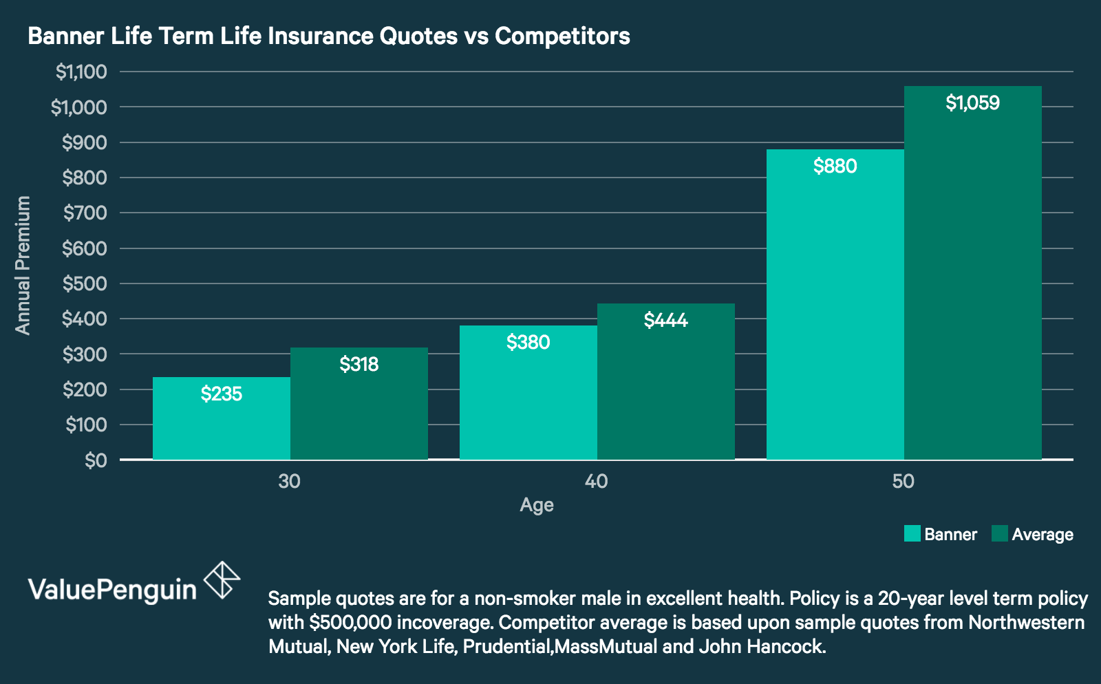 Term Life Insurance Quote Banner Life Insurance Review Great Quotes And Coverage For Term