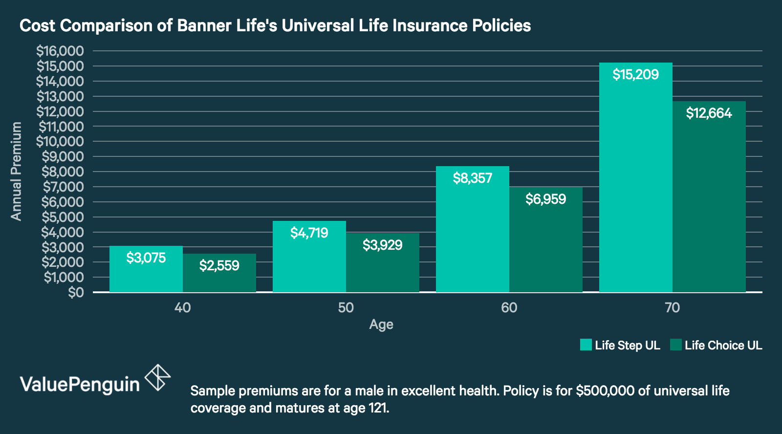 Universal Life Insurance Quotes Online Banner Life Insurance Review Great Quotes And Coverage For Term