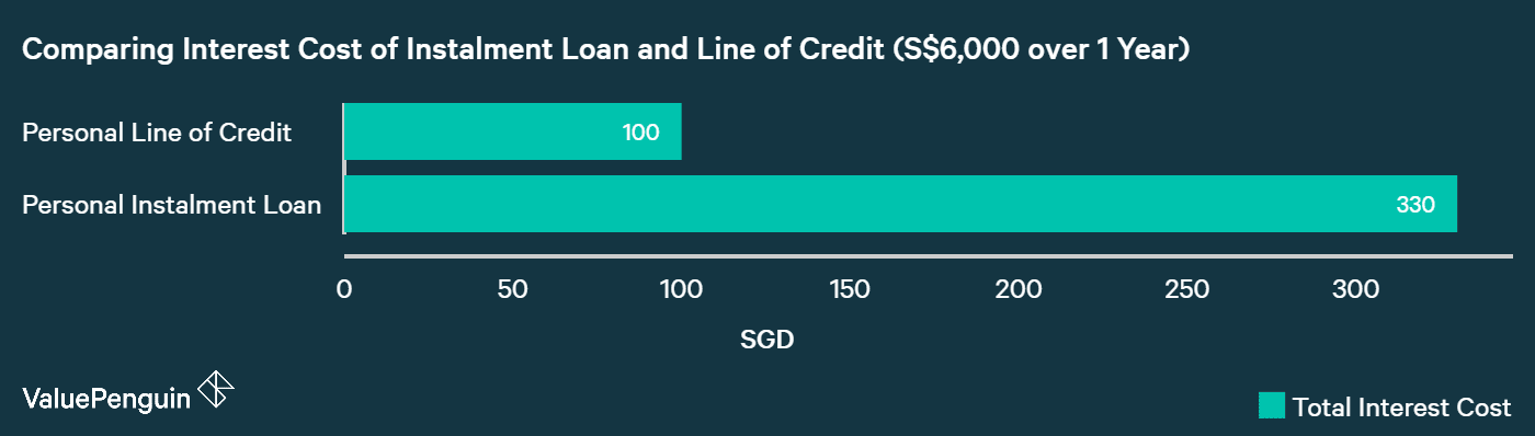 comparing cost of personal line of credit and personal instalment loan to show when line of credit is better
