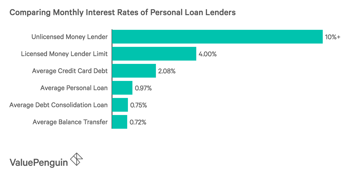 Comparing Monthly Interest Rates of Personal Loan Lenders