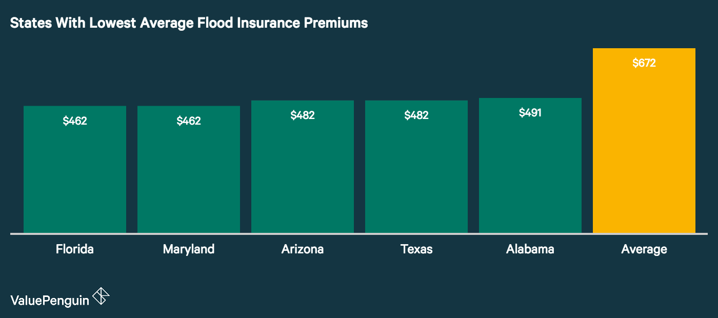 Graph shows the five states with the least expensive flood insurance costs