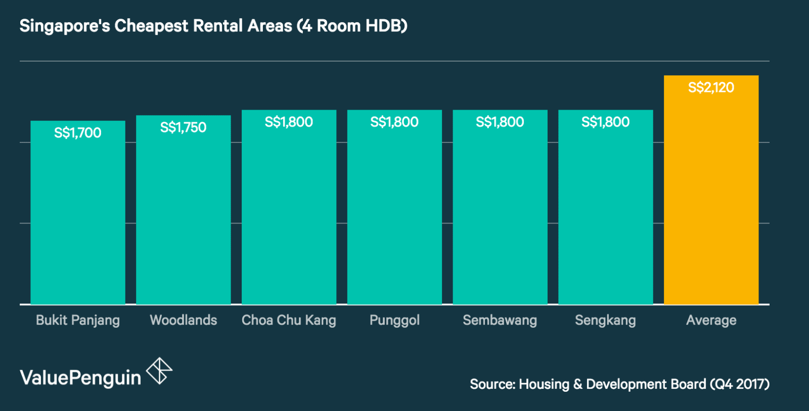Cheapest Rental Areas in Singapore (4 Room HDB)