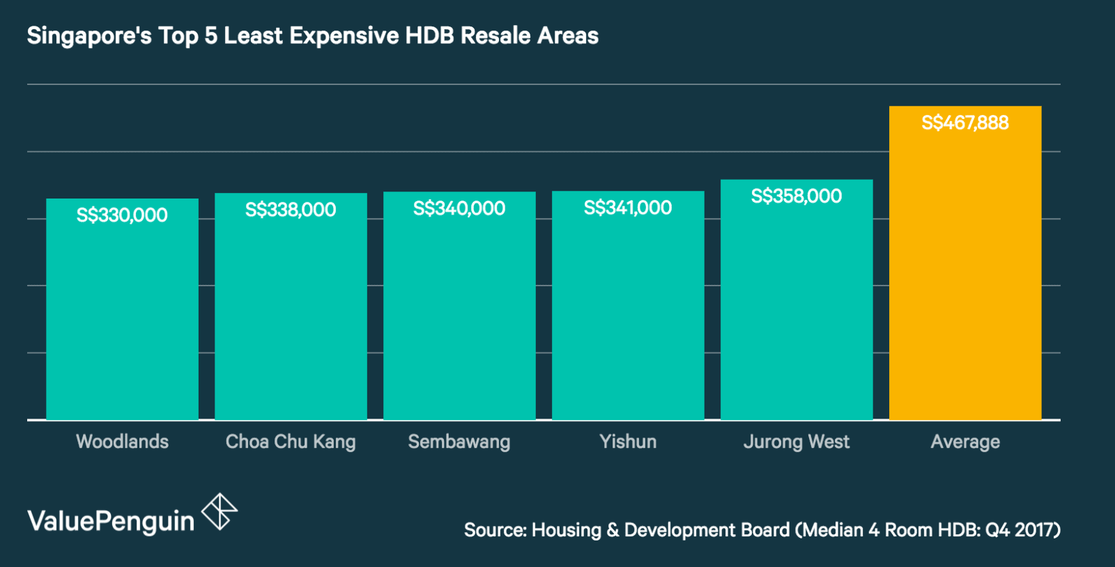 Singapore's Top 5 Least Expensive HDB Resale Areas (4 Room HDB)