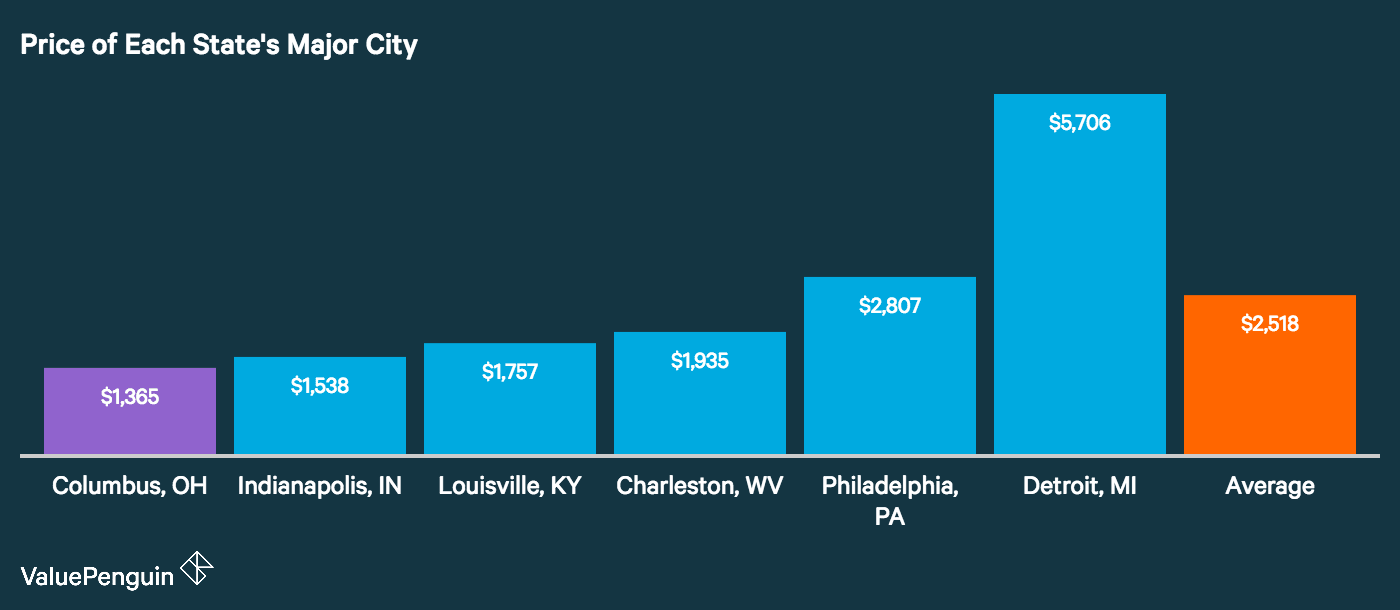 Graph showing how the major city in the rust belt compare for auto insurance