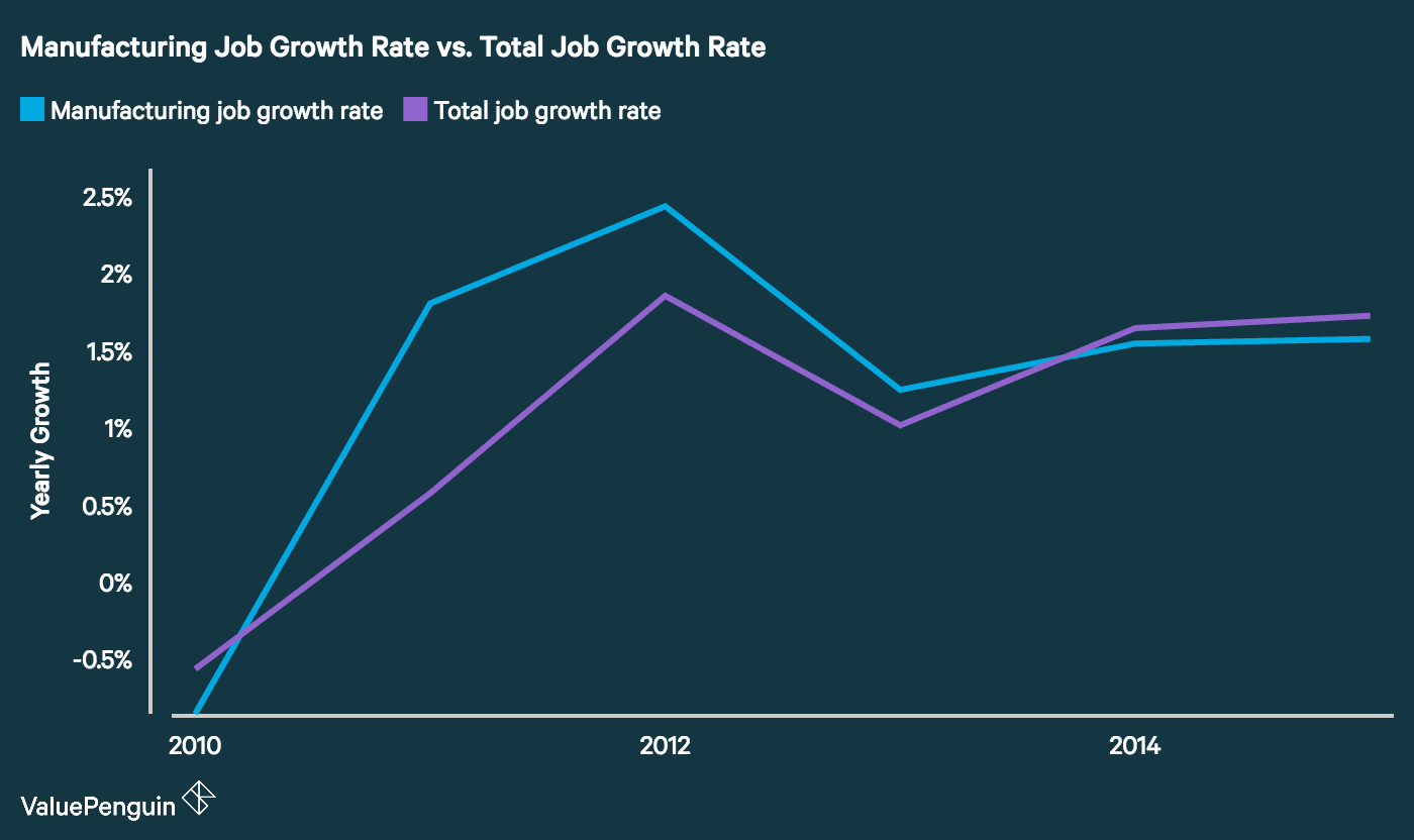 Manufacturing Job Growth vs. Total Job Growth in U.S. from 2010 to 2015