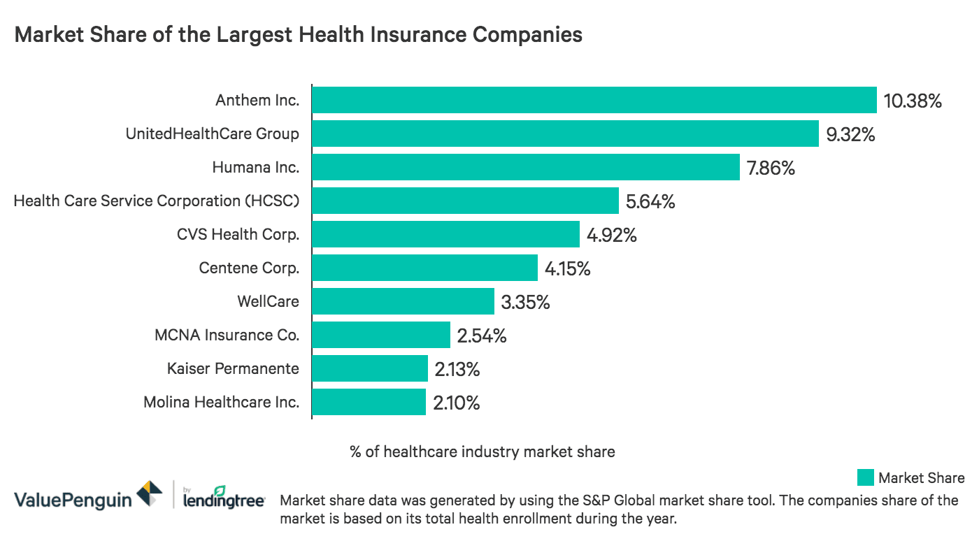 Best Rated Health Insurance Companies >> Largest Health Insurance Companies Of 2019 Valuepenguin