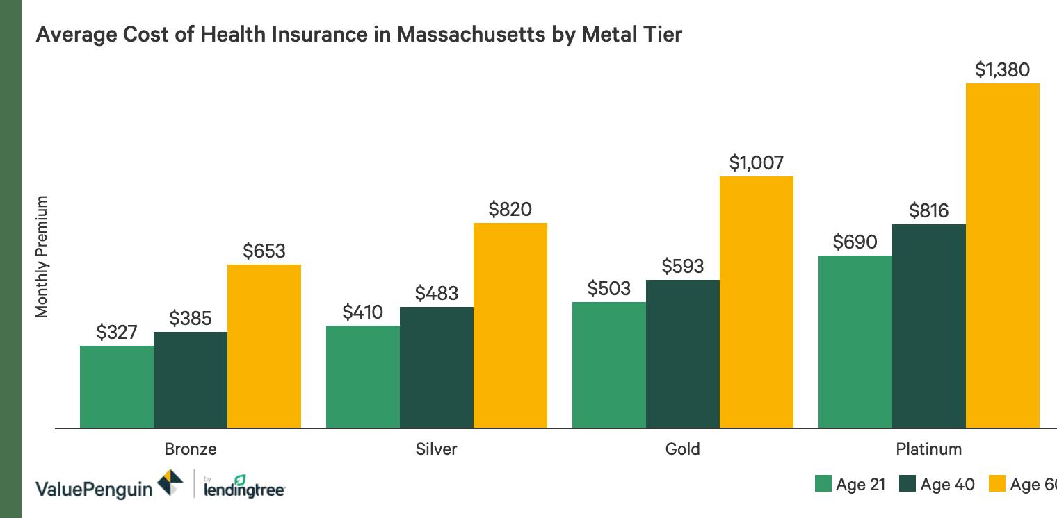 Best Cheap Health Insurance In Massachusetts 2020 Valuepenguin