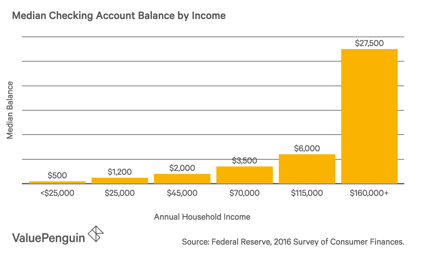 Bar graph of checking account balances for different income groups in the U.S.