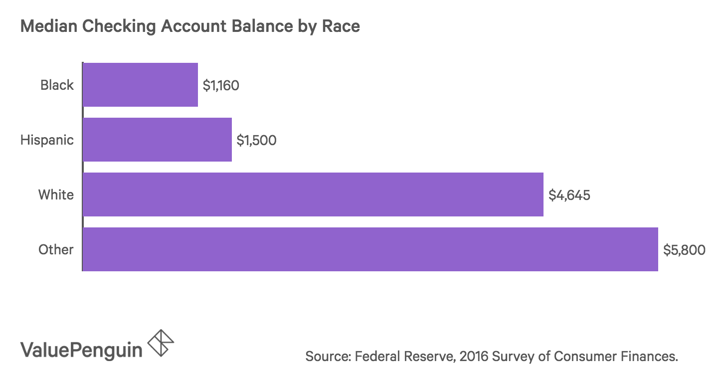 Bar graph of checking account balances for different racial groups in the U.S.