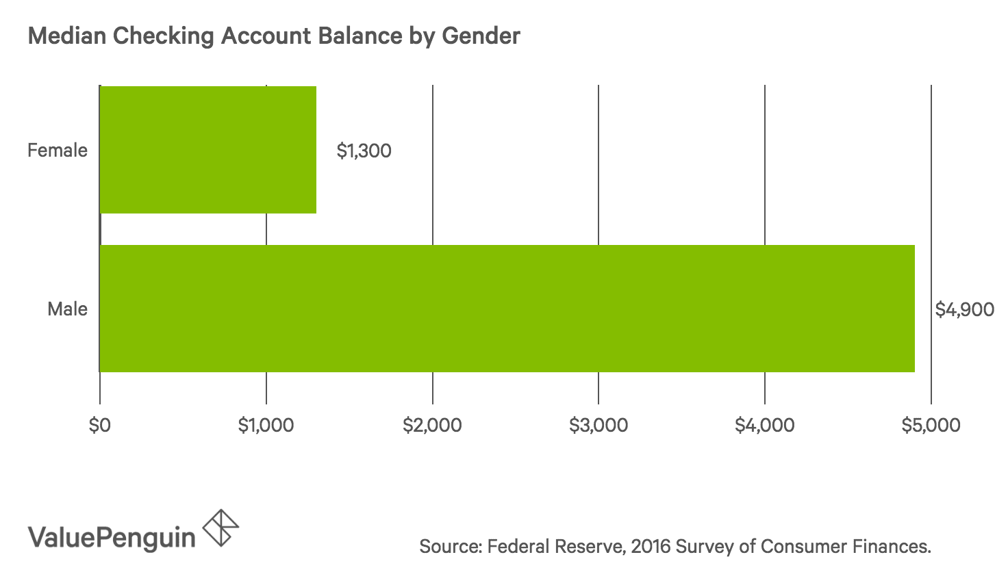 Bar graph of checking account balances for males and females in the U.S.