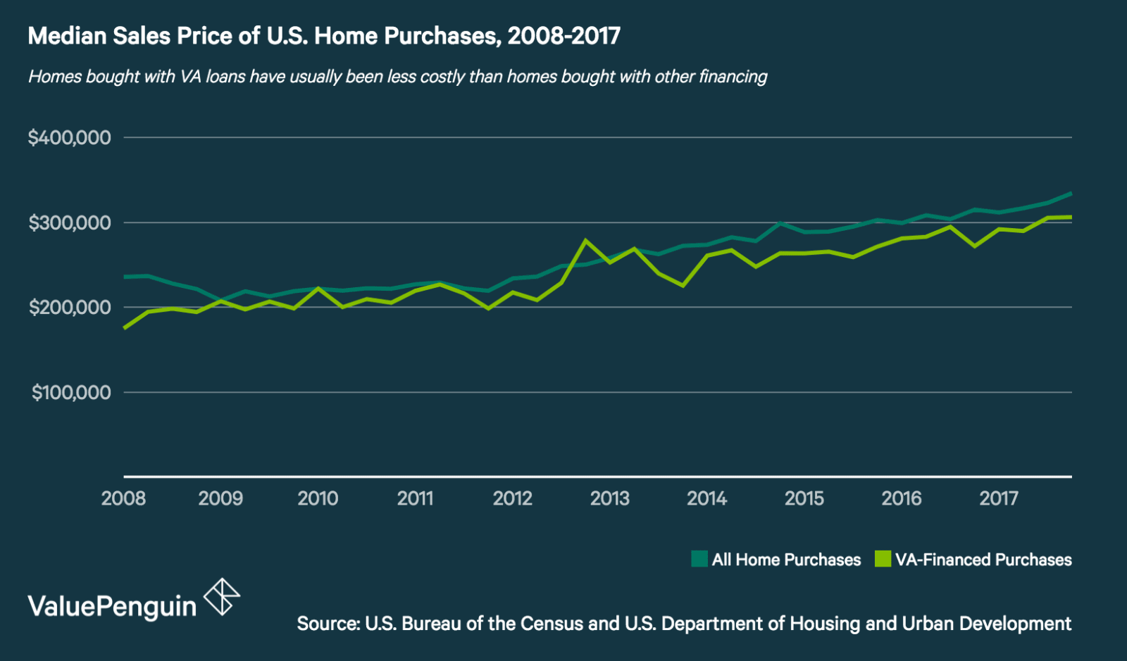 Graph of median sales prices for VA-financed home purchases and all new home purchases from 2008 to 2017
