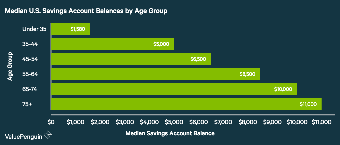 Average savings account balance in the us statistical breakdown the median savings balance for americans under 35 years old was 1580 the average balance of these younger households stood at 97358 1betcityfo Gallery