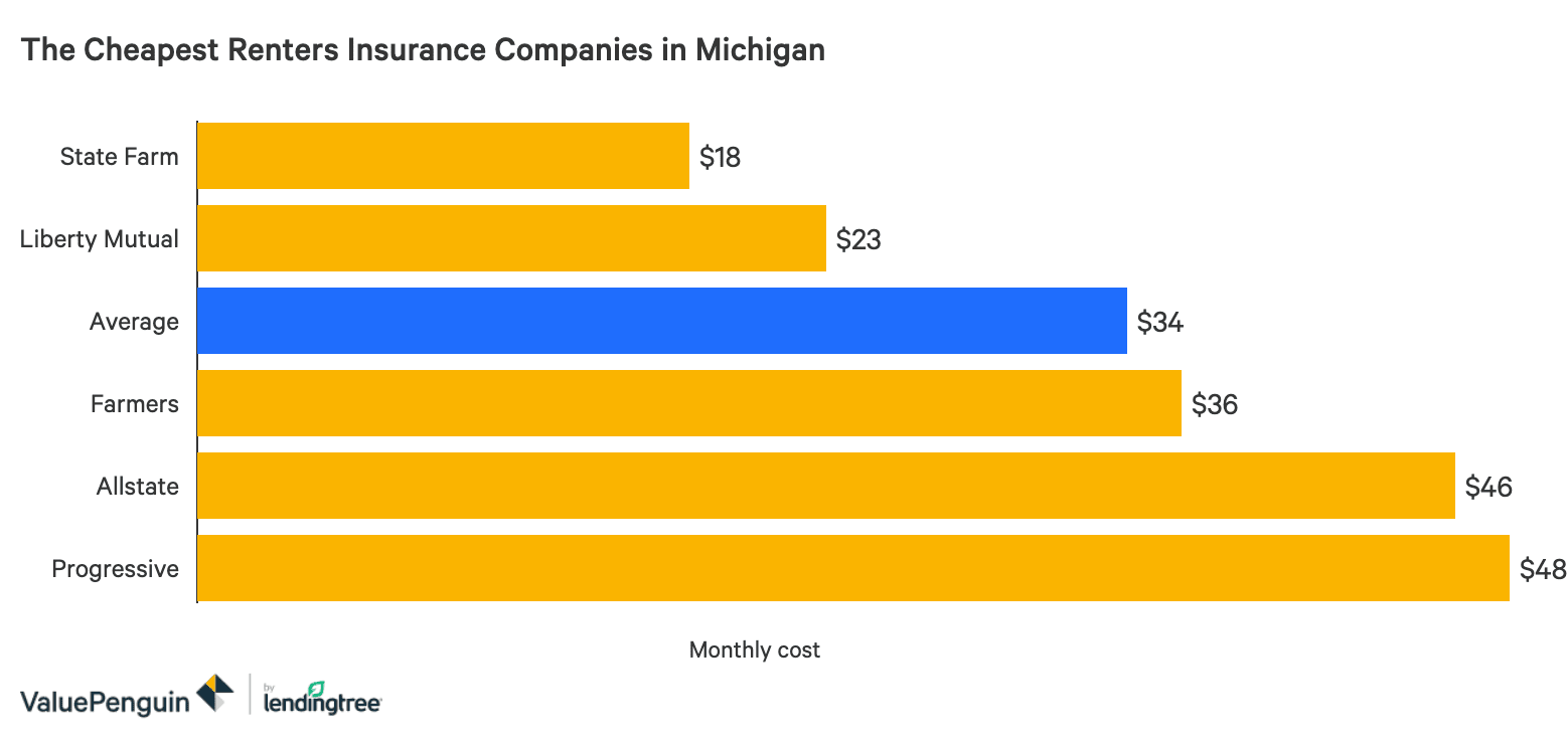 Who Has The Cheapest Renters Insurance Quotes In Michigan Valuepenguin