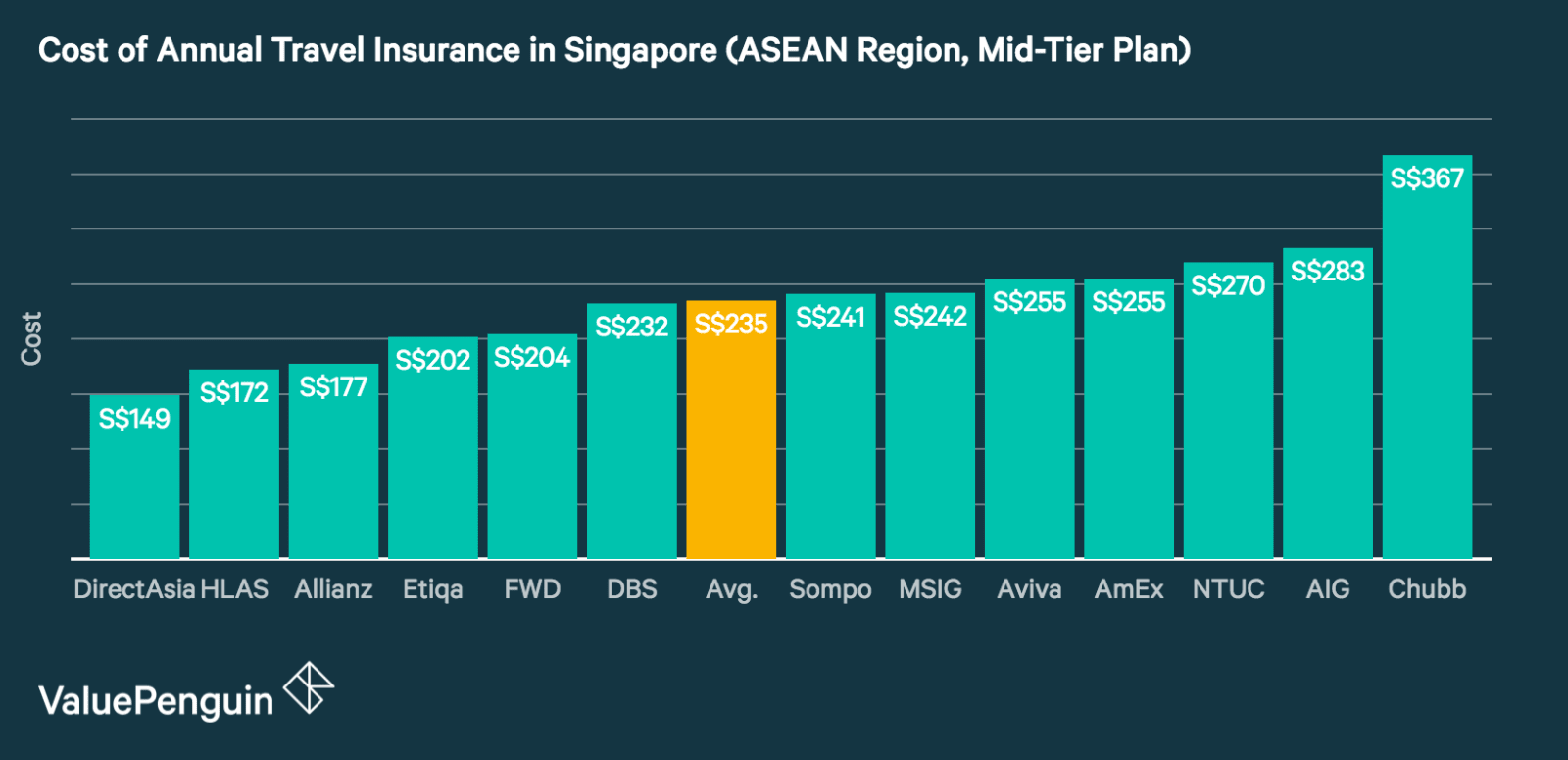 This graph shows the cheapest annual travel insurance plans for travel throughout the ASEAN region
