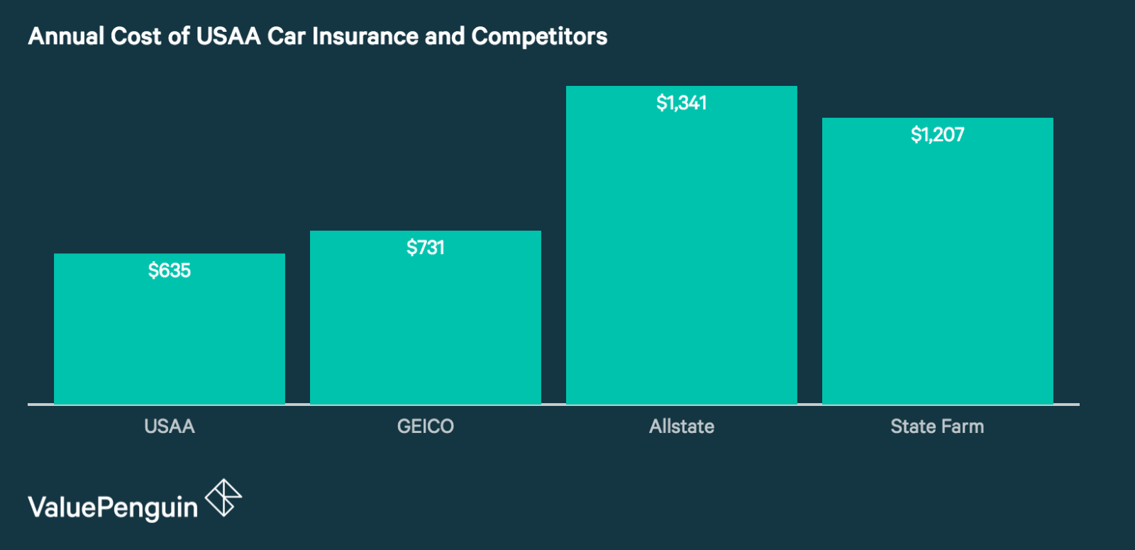 USAA is generally cheaper than other car insurers like State farm and Allstate, though GEICO has comparable pricing