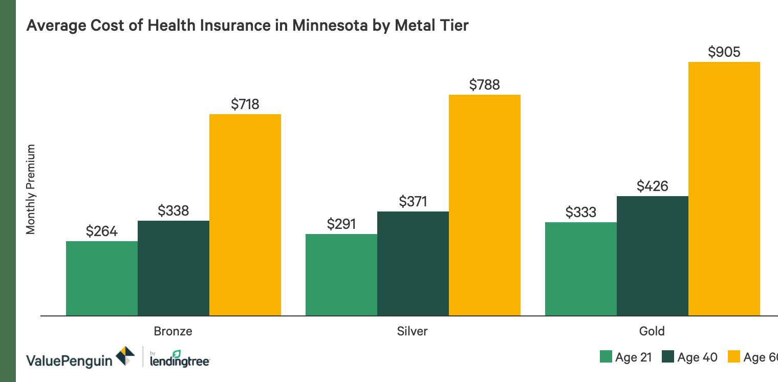Best Cheap Health Insurance In Minnesota 2020 Valuepenguin