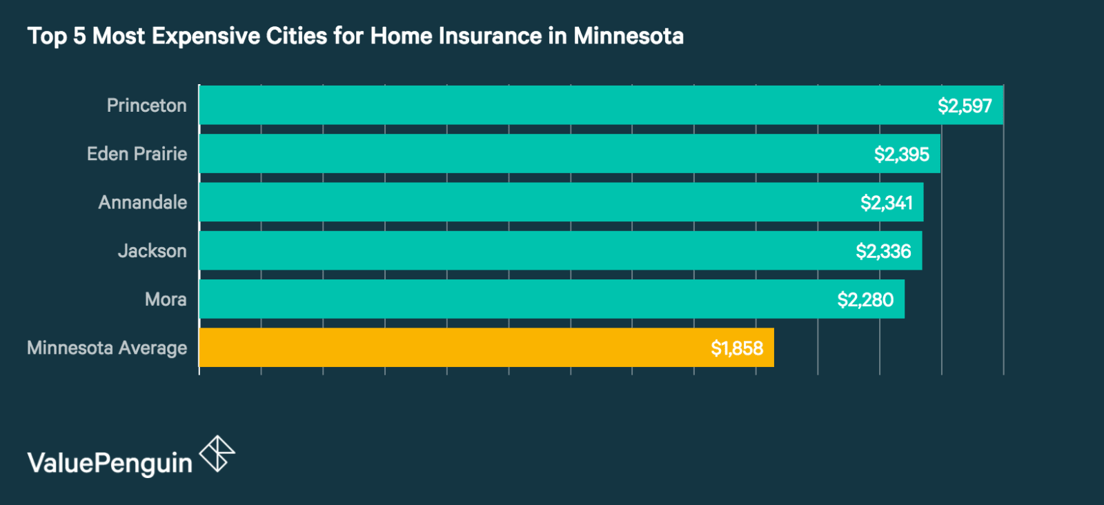 Top 5 Most Expensive Cities in Minnesota for Homeowners Insurance