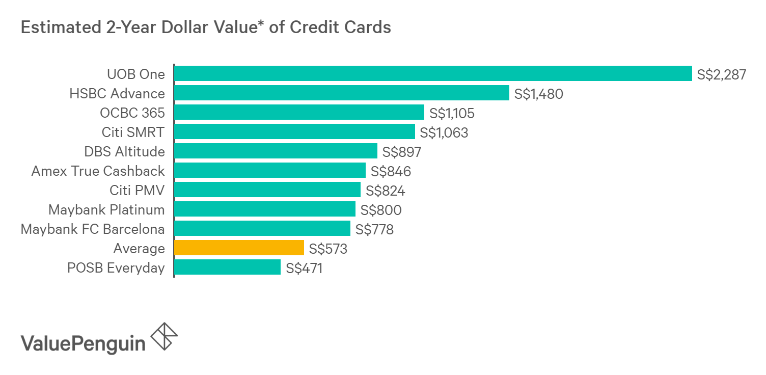 A graph displaying how best credit cards for monthly bills compare to one another in terms of their rewards