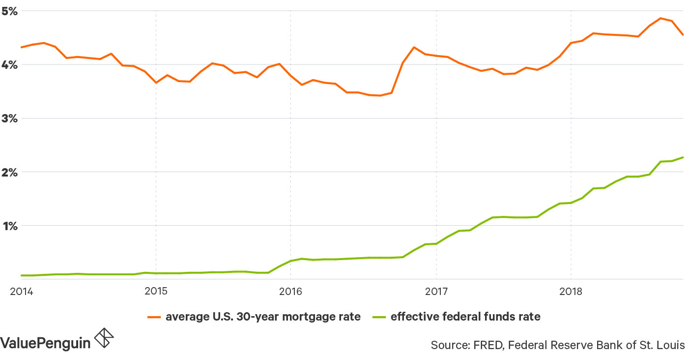 Line graph of average U.S. 30-year mortgage rates vs. effective federal funds rate since 2014
