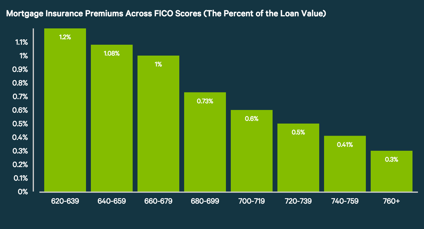 Mortgage Insurance Premiums Across FICO Scores