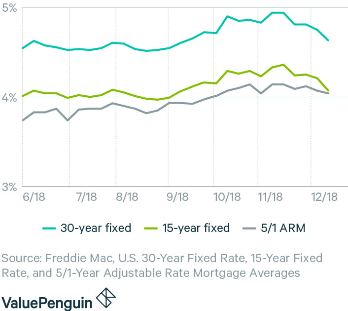 graph showing average 30-year fixed, 15-year fixed, and 5/1 ARM mortgage rates in the US