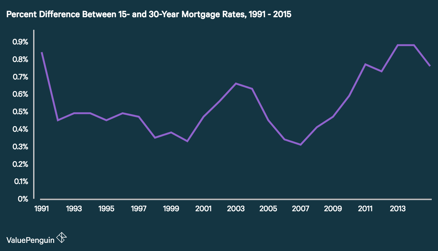 Time series showing the historical difference between 30-year and 15-year mortgage rates