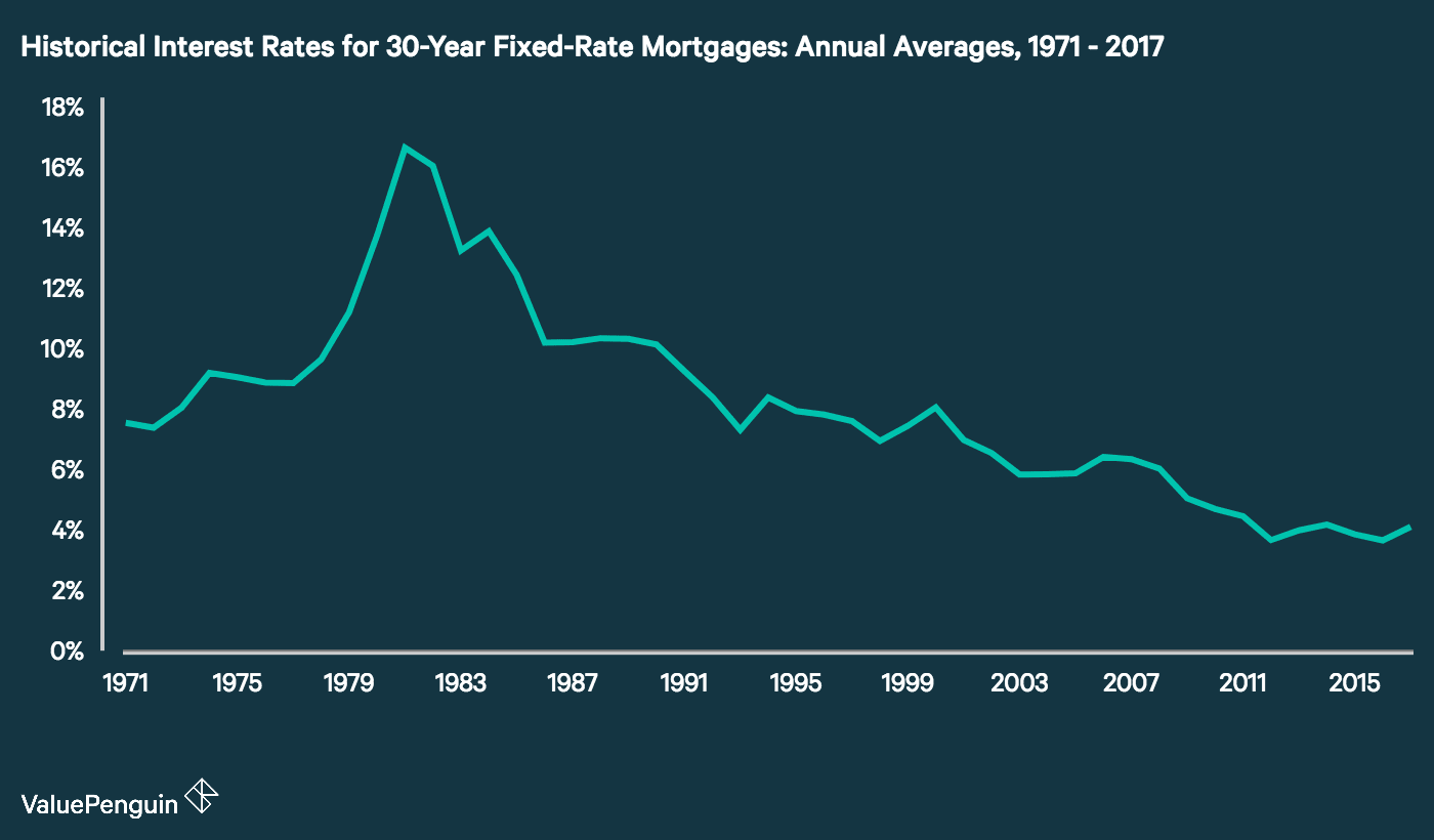 Time series showing the annual average of interest rates for 30-year fixed-rate mortgages from 1971 to 2017