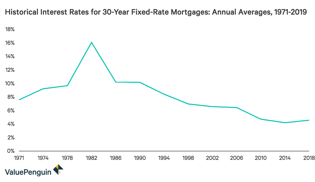Time series showing the annual average of interest rates for 30-year fixed-rate mortgages from 1971 to 2019