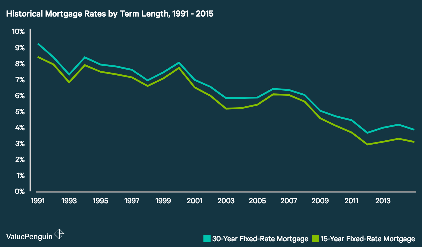 Time series showing historical interest rates for 30-year vs. 15-year fixed-rate mortgages