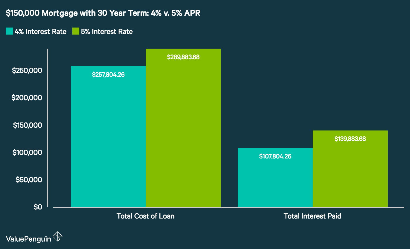 Bar graph showing the cost differential between the same mortgage with two different interest rates.