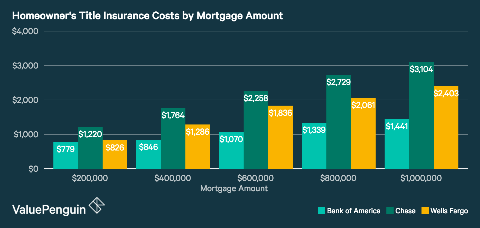 a chart comparing homeowner's title insurance costs for mortgages at Bank of America, Chase and Wells Fargo