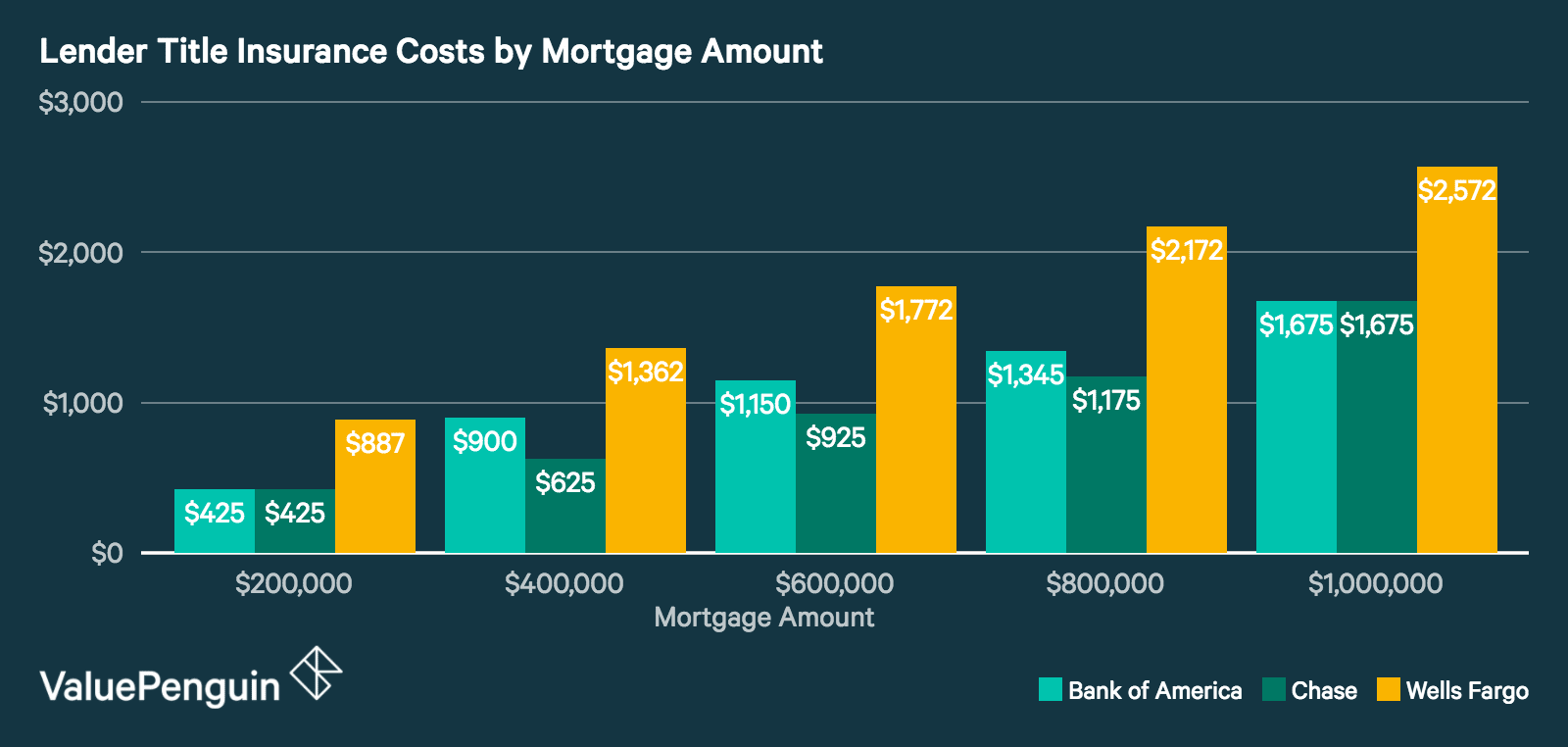 a chart comparing lender's title insurance costs for mortgages at Bank of America, Chase and Wells Fargo