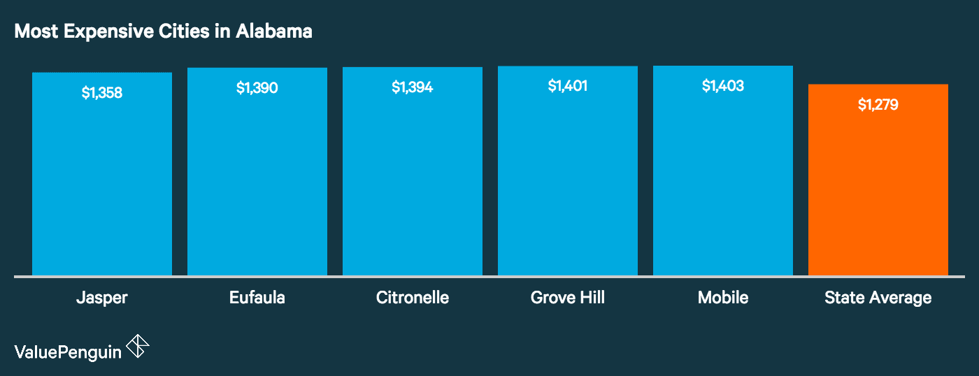 Graph showing how the top five most expensive cities in Alabama for auto insurance stack up