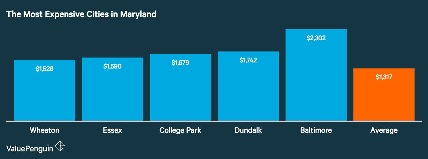 Graph showing how the top five most expensive cities in Maryland for auto insurance stack up
