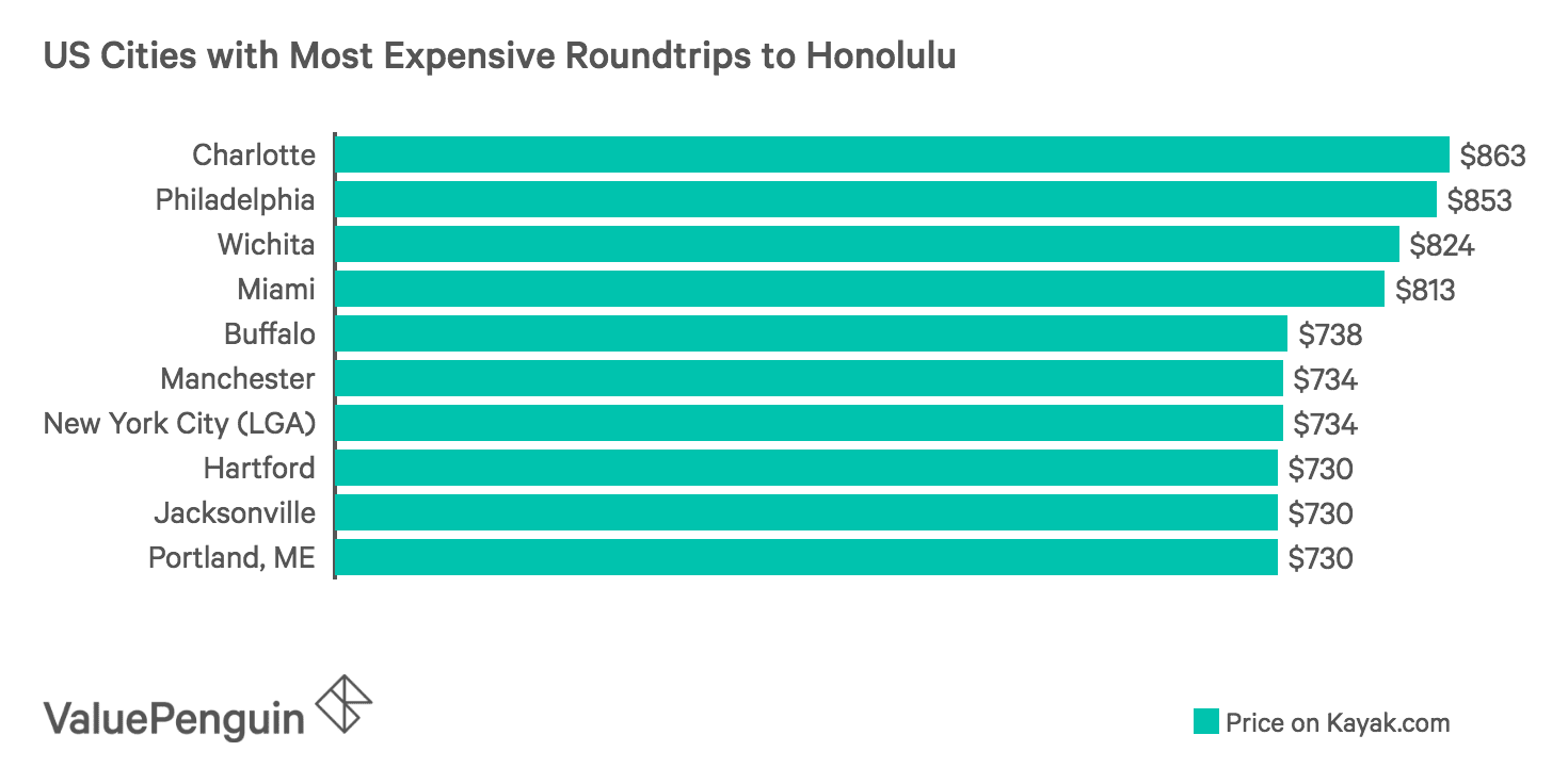 Graph of US Cities with Most Expensive Roundtrips to Hawaii